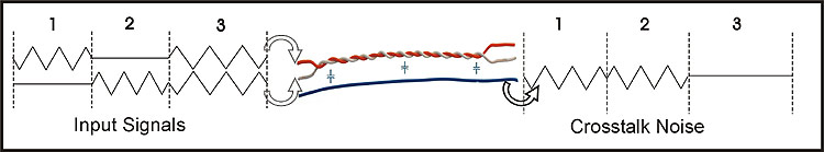twisted pair crosstalk